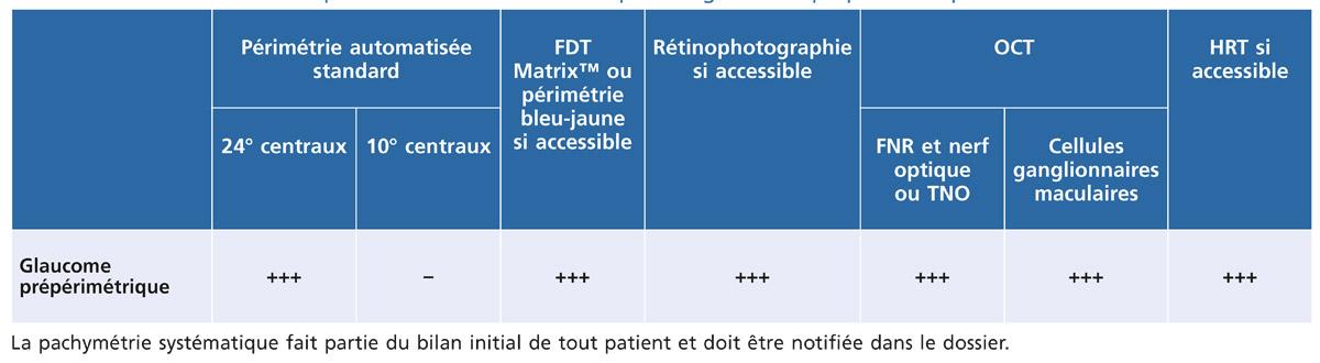 Rapport SFO 2014 - Glaucome primitif à angle ouvert Tableau 12-4 – Examens complémentaires recommandés pour le glaucome  prépérimétrique.