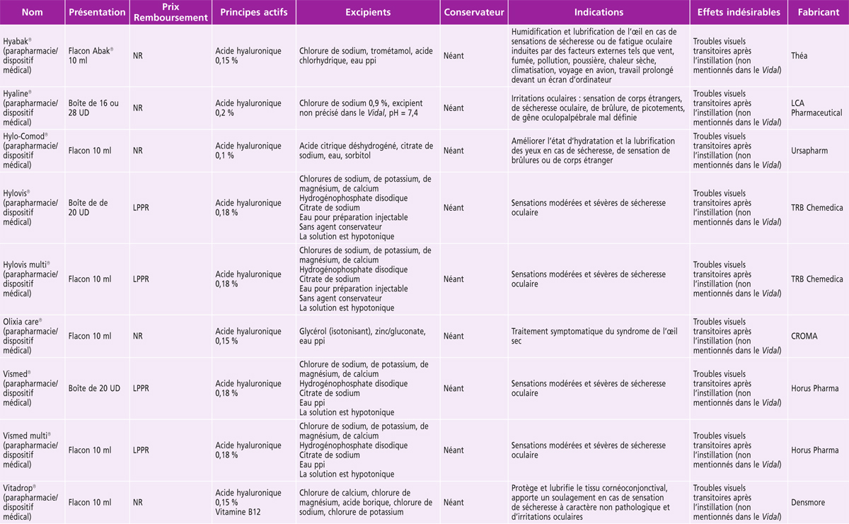 Rapport SFO 2015 - Surface oculaire