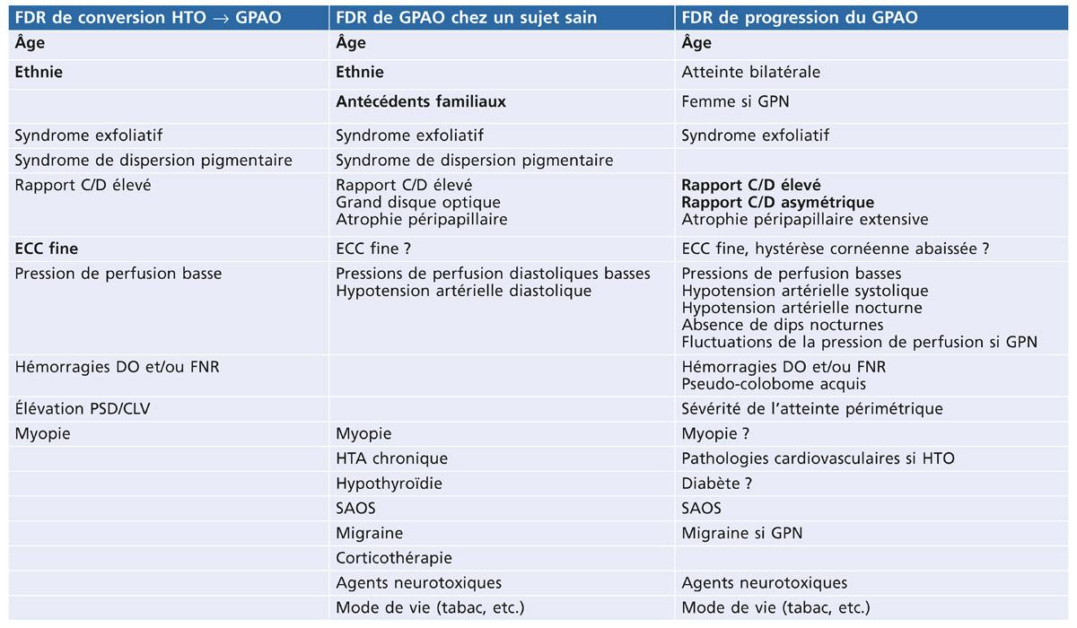 ressaut nasal au cv chez le glaucomateux